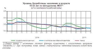 Безработица в России реферат курсовая работа  Уровень занятости населения отношение численности занятого населения к общей численности населения в возрасте 15 72 лет в 2017 г составил 65 5%
