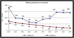 Курсовая работа Трудовая миграция в РФ ru Международная миграция 2000 2009 гг