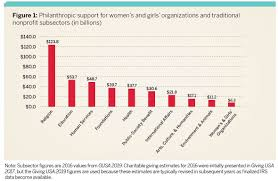 Donation Percentage Chart Only 1 6 Of Americans Charitable Giving Goes To Help Women