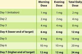 Clozapine Dosage And Titration Chart Dose Titration Schedule For Acute Titration Download Table