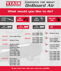 Compressor Comparison Chart Choosing The Right Viair Model Onboard Air Systems