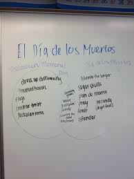 Dia De Los Muertos And Halloween Venn Diagram Intasc Standards Jaeleigh Mechams Portfolio