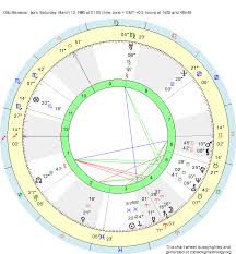 Birth Chart Otto Meissner Pisces Zodiac Sign Astrology