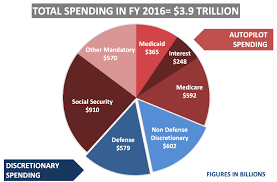 Pie Chart Of Usa S Discretionary Spending Federal Government Spending Pie Chart 2018 Best Picture Of