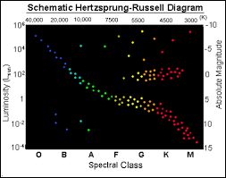 the nearest starsthe schematic h r diagram shows four groups of stars  the narrow band across the center is the  quot main sequence quot  of stars  which contains about    of stars