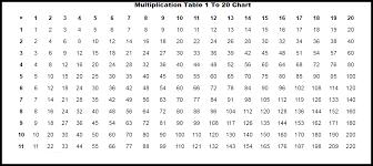 Multpication chart condotel intercontinental com. Printable Multiplication Table 1 To 20 Chart Worksheet In Pdf The Multiplication Table