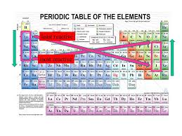 The Periodic Table and Physical Properties SONG Topics and Get a ...