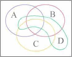 Accuracy And Precision Venn Diagram Ams Feature Column From The Ams