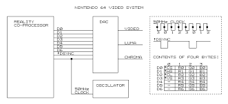replacement nintendo 64 rgb dac ninitendo 64 video system diagram