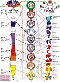 Chakra System Chart This Chart Includes Two Chakras Not Represented In The