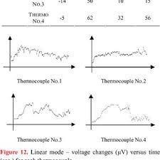 temperature values for linear and constant modes measured by thin temperature values for linear and constant modes measured by thin wire thermocouples