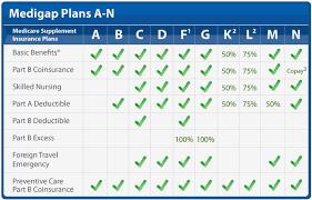 Medicare Supplement Plans Medigap Professional Insurance