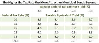 Municipal Bond Rates Chart No Cliff For Old Munis Dancing On The Head Of A Pin Muni