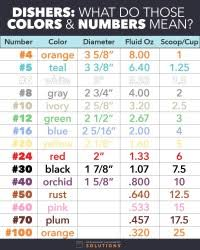 Portion Scoop Size Chart Portion Scoops Size Chart Portion Control Color Chart