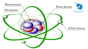 Structure Of Atom What Is Atom Atomic Number Mass Number Basic Atomic Structure In Urdu And Hindi