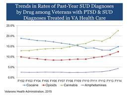 Ptsd Chart Marijuana Use And Ptsd Among Veterans Ptsd National