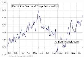 Ddc Charts Dominion Diamond Corp Tse Ddc Seasonal Chart Equity Clock