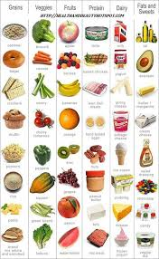 Chart Of Different Food Items Pinterest