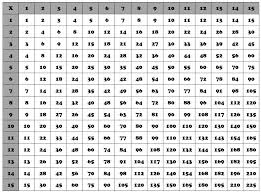 100 multiplication chart - Hatch.urbanskript.co