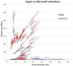Chart Of The Day Apple Vs Microsoft Edition Felix Salmon