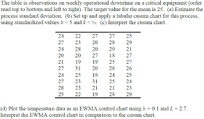 Solved The Table Is Observations On Weekly Operational Do