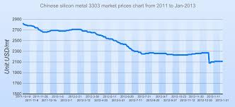 Chinese Silicon Metal Market Prices Chart From 2011 To Jan