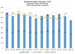 Sales Chart Measures Of New Home Sales Mba Chart Of The Week
