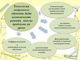 Презентация на тему Технология модульного обучения математике  18