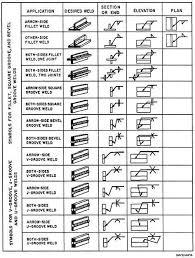 Mig Welding Data Chart Wiring Diagrams