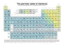 Pdf The Periodic Table Of Elements