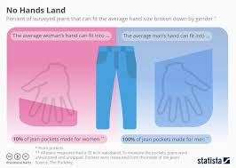 Average Hand Size Chart Chart No Hands Land Statista