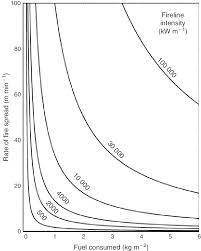 Fireline Diameter Chart A Fire Behaviour Characteristic Chart Illustrating Six