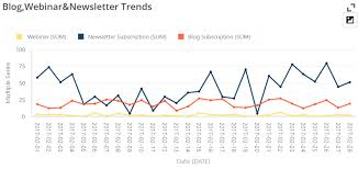 Line Chart Definition And Examples Businessq Qualia