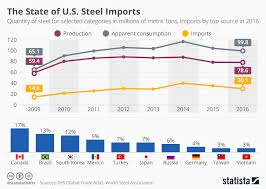 Mmt Chart Chart The State Of U S Steel Imports Statista