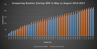 Dynasty Draft Pick Value Chart How To Value Rookies In Startup Dynasty Drafts Apex
