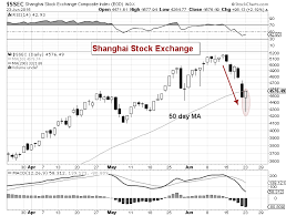 Shanghai Stock Market Index Chart Shanghai Composite Suffers Deep Decline Can Chinese Stocks