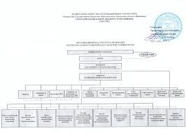 Нормативные документы УрГУПС Организационная структура НИД