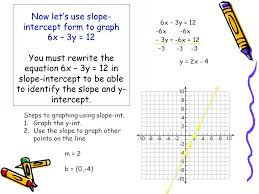 now let s use slope intercept form to graph 6x 3y 12 you must