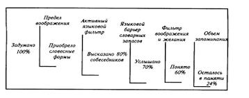 Курсовая работа Психология делового общения ru На каждом этапе происходят потери информации и ее искажение