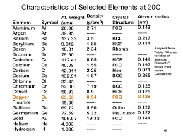 Density Chart Of Materials In G Cm3 Copper Density G Cm3 Related Keywords Suggestions Copper