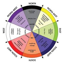Bagua Chart Feng Shui Bagua Theory