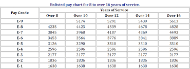 National Guard Pay Chart 2018 15 Rare National Guard Organization Chart