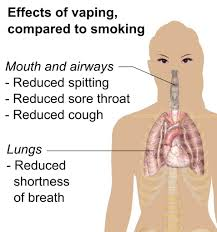 cause and effect essay smoking can ecigarettes help quit smoking  can ecigarettes help quit smoking tobacco positive effects of vaping compared to smoking smoking argumentative essay smoking