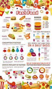 Junk Food Chart Fast Food Infographic With Junk Meal And Drink Statistics Fastfood