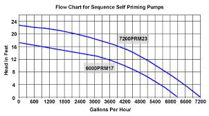 69 Factual Pump Flow Chart