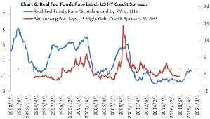 The Outlook For U S High Yield Corporate Bonds Is Gloomy
