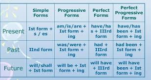 Odia To English Tense Chart Pdf Download 52 Prototypical Tence Chart