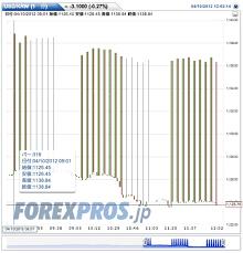 Gbp Eur Forexpros Eur Usd Euro To Dollar Forecast News