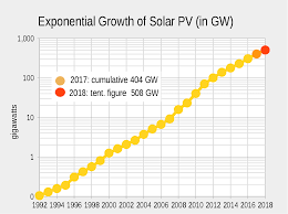 Solar Energy Chart Growth Of Photovoltaics Wikipedia