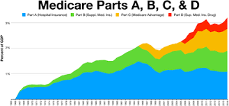 Medicare Low Income Subsidy Chart 2020 Medicare United States Wikipedia